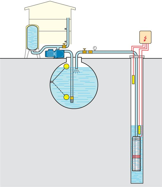 Deep Well Submersible Pump Installation Diagram - Electrical Work ...