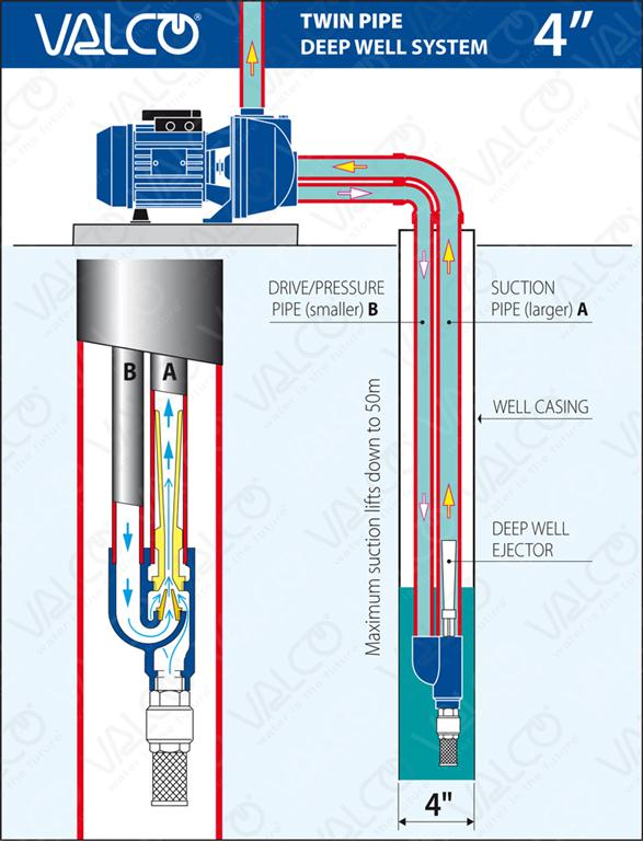 deep well wiring diagram html with Deep Well Diagram on Goulds Jrs Jet Pump moreover Gm Allison Transmission Diagram besides Pump Motor Wiring Diagram as well Sunny Island Mnsma1 Ac together with Mad Professor Deep Blue Delay.